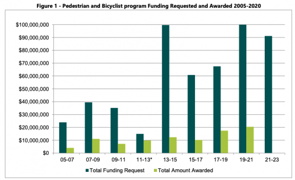 Chart showing funding requests per two year period with much smaller bars next to them indicating available funding