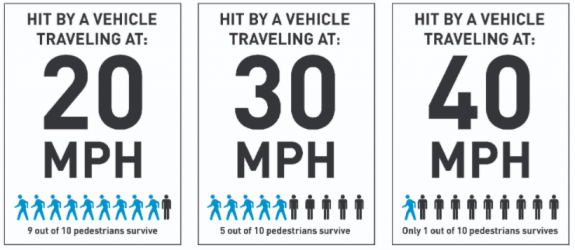 20 mph speed, 9 out of 10 pedestrians survive. 30 mph, 5 out of 10 survive. 40 mph, 1 out of 10.
