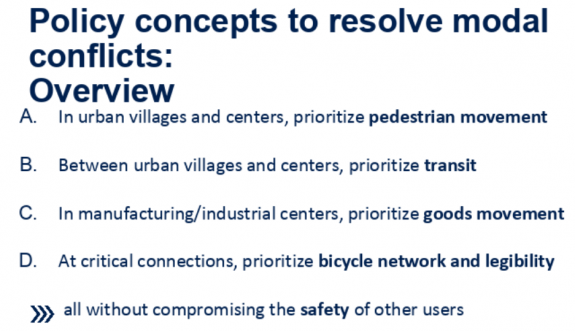 Policy concepts to resolve modal conflicts: Overview In urban villages and centers, prioritize pedestrian movement Between urban villages and centers, prioritize transit In manufacturing/industrial centers, prioritize goods movement At critical connections, prioritize bicycle network and legibility all without compromising the safety of other users