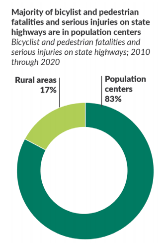 """Majority of bicyclist and pedestrian fatalities and serious injuries on state highways are in population centers. 17% rural areas 83% population centers"