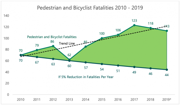 Line showing fatalities going up compared to wide green gulf between that and the goal of 5% yearly reduction.