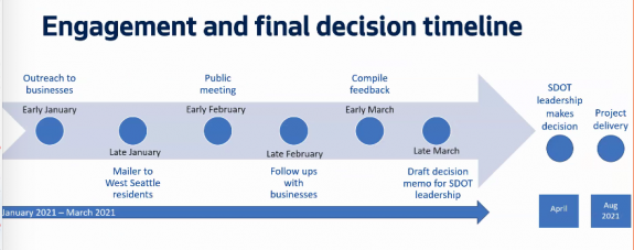 Calendar timeline stretching from Early January to Late March with decision point in April