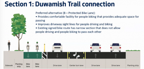 SDOT's preferred concept of the Duwamish connection, a PBL in the western lane of Marginal Way