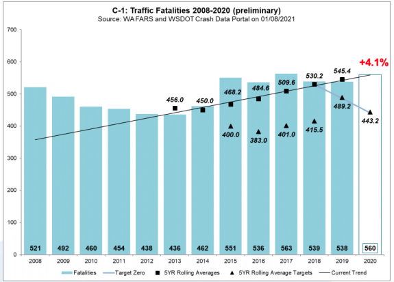 Blue bars leading up since 2008 with 560 fatalities in 2020