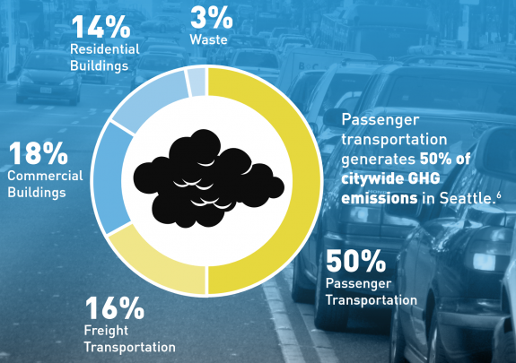 A pie chart showing that passenger transportation generates 50% of the citywide greenhouse gasses in Seattle.