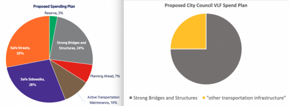 Pie charts comparing the SDOT proposal to the Council proposal.