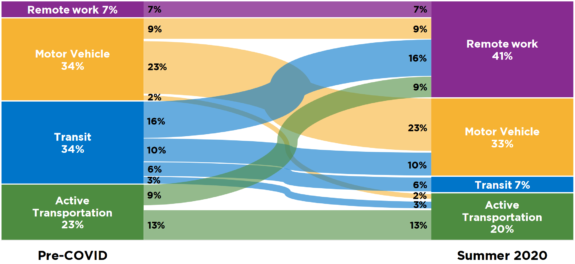 Chart showing commute mode shifts from 2019 to 2020 in Vancouver.