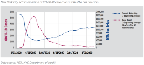 Chart shows no correlation between increasing bus ridership and COVID cases in New York.